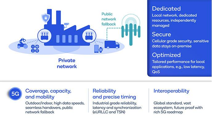 Qualcomm: Transforming enterprise and industry with 5G private networks